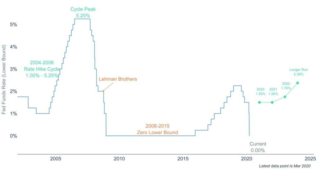 Clearnomics ML Fed Funds Rate