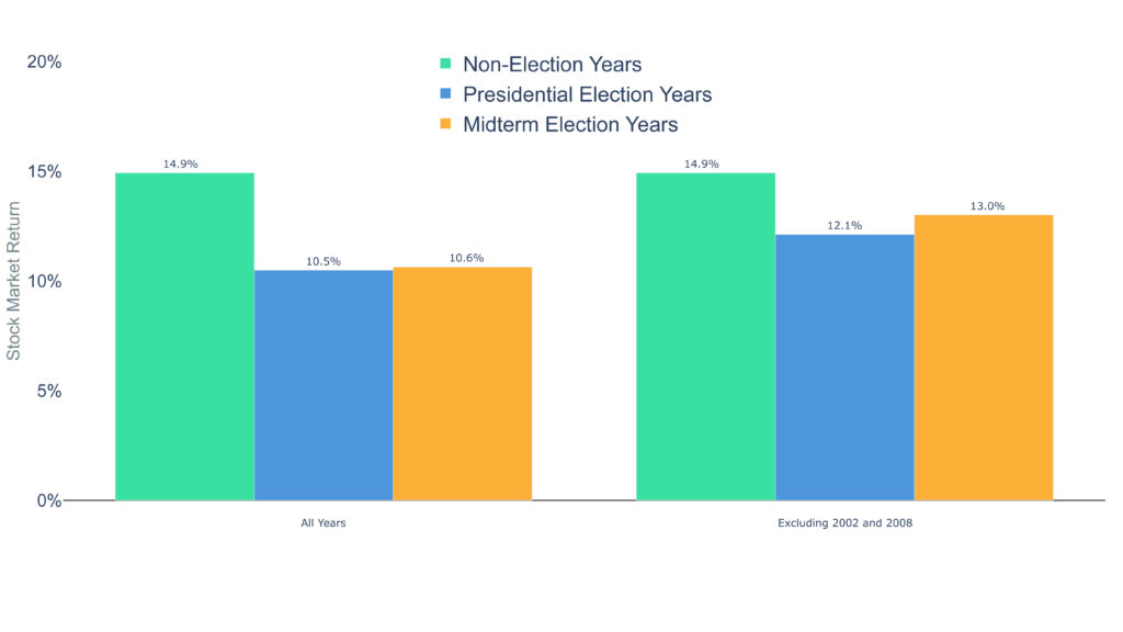 Clearnomics ML Election Years