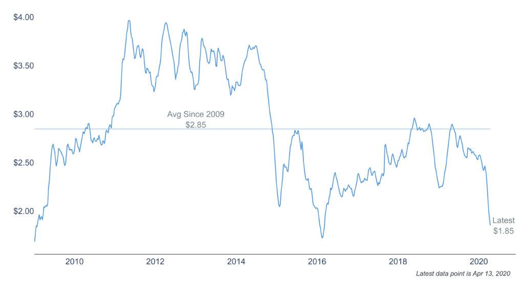 Clearnomics Gasoline Prices 2020 04 21