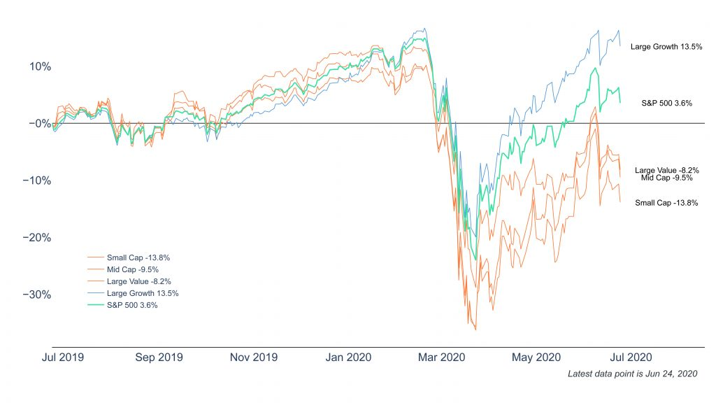 Clearnomic ML Stock Market Size Style Performance 2020 06 25