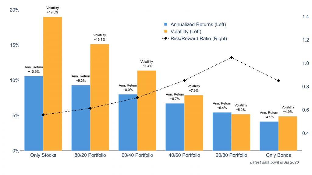 Clearnomics ML Stock Bond Risk Reward 2020 07 21