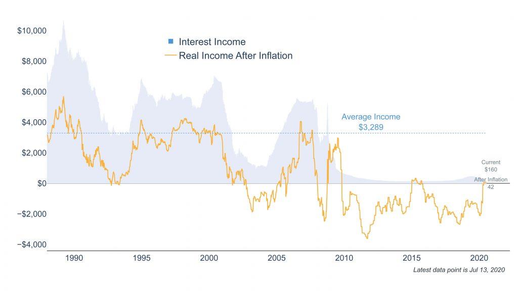 Clearnomics ML Cash Rates 2020 07 14