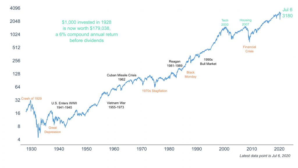 Clearnomics ML SP 500 since 1928 2020 07 06