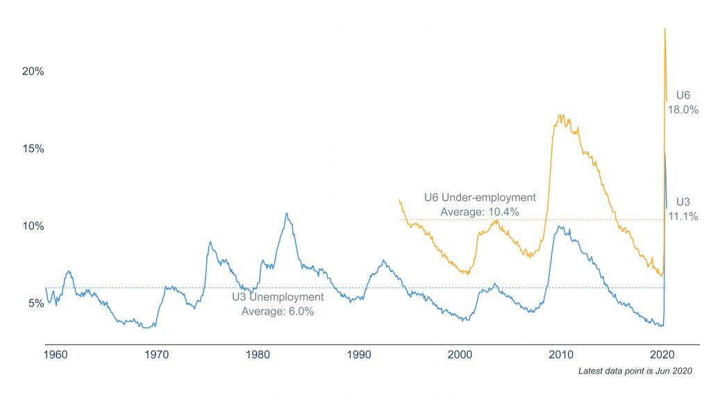 Clearnomics ML Unemployment Rate 2020 07 06