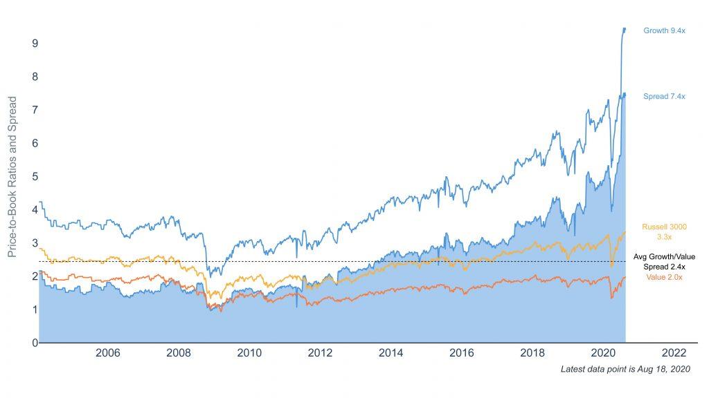 Clearnomics ML Value vs Growth PB 2020 08 25
