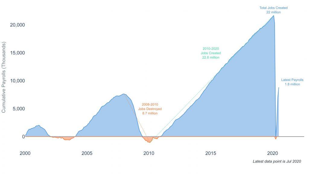 Clearnomics ML Cumulative Payrolls 2020 08 11