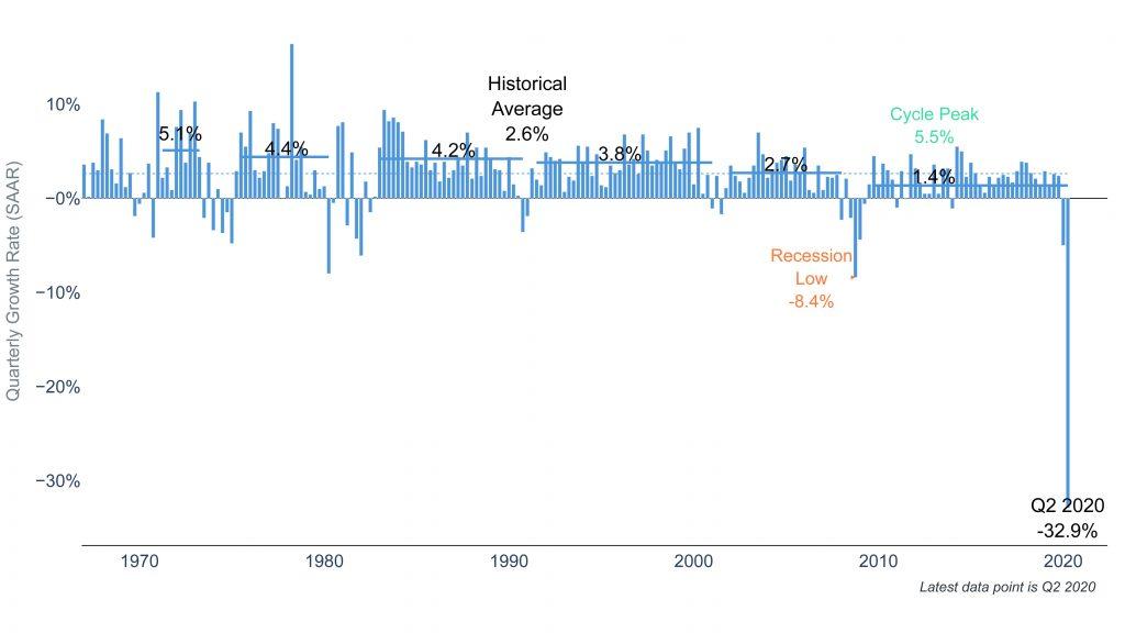Clearnomics ML GDP 2020 08 04
