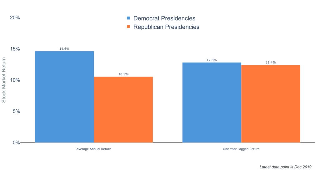 Clearnomics ML Presidencies and the Stock Market 2020 09 01