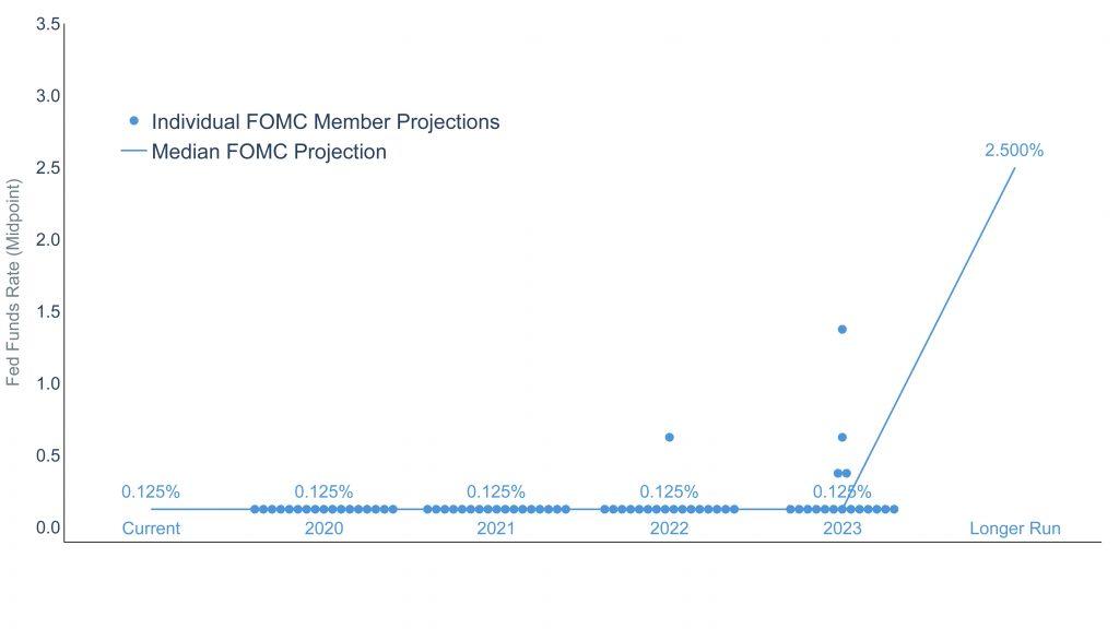 Clearnomics ML Fed Dot Plot 2020 09 29