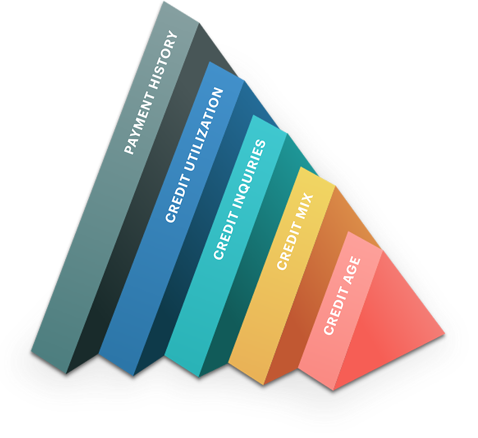 credit score triangles v3