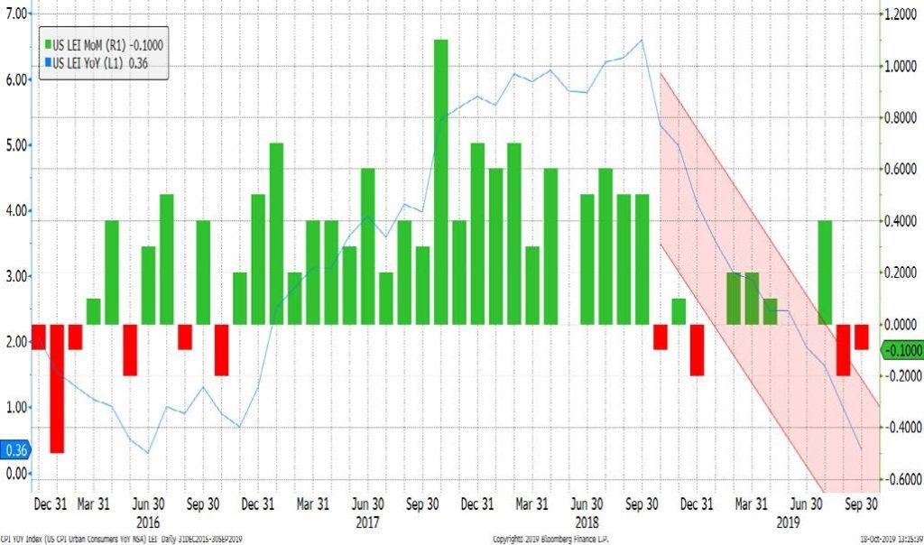 Leading Economic Indicators