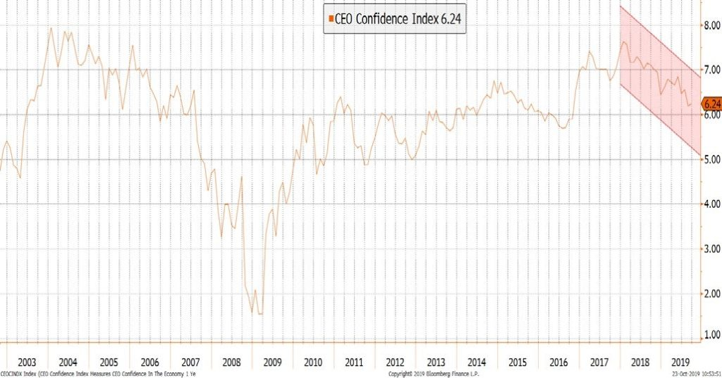 Business Sentiment is Declining