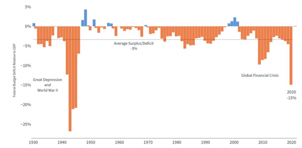 Stimulus-GDP-Chart