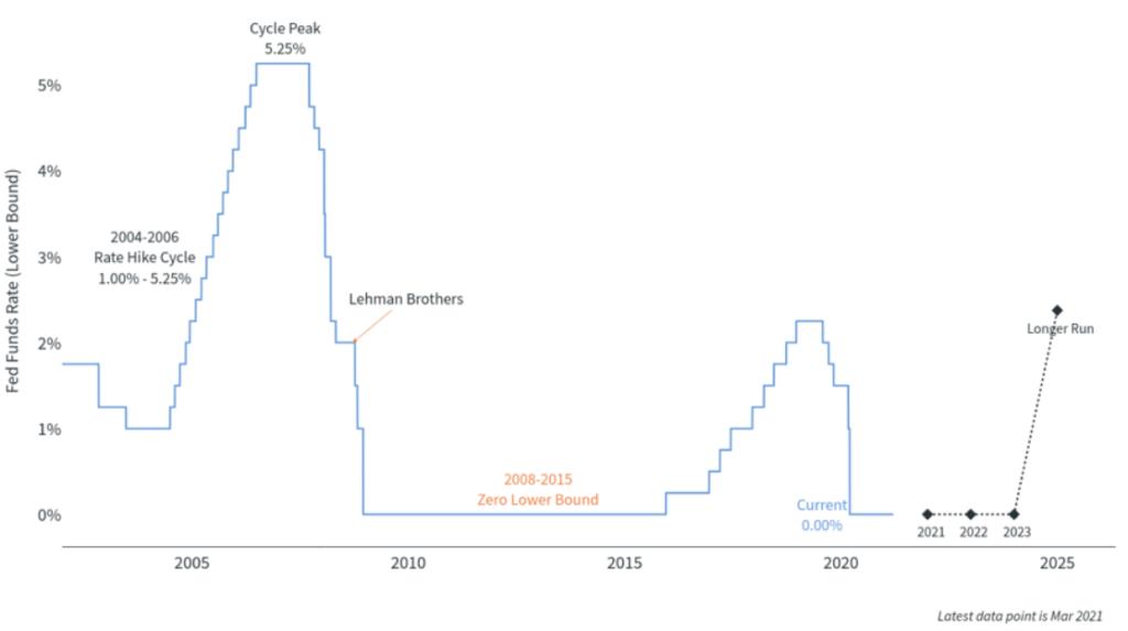 Federal Reserve Chart
