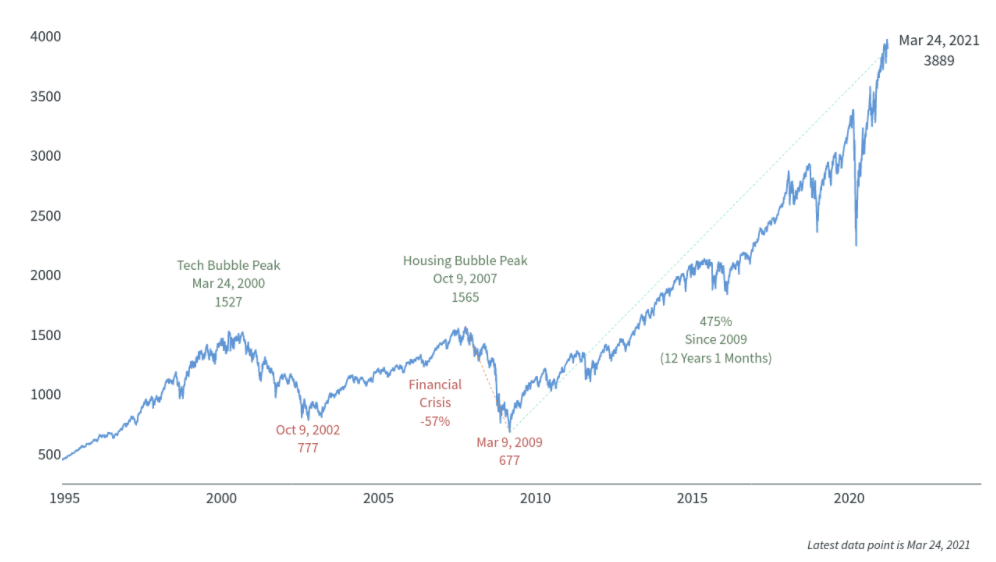 The SP 500